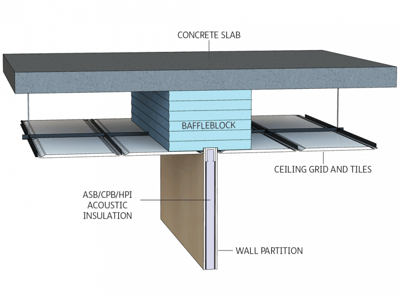 GreenStuf® Baffleblock™ installation diagram