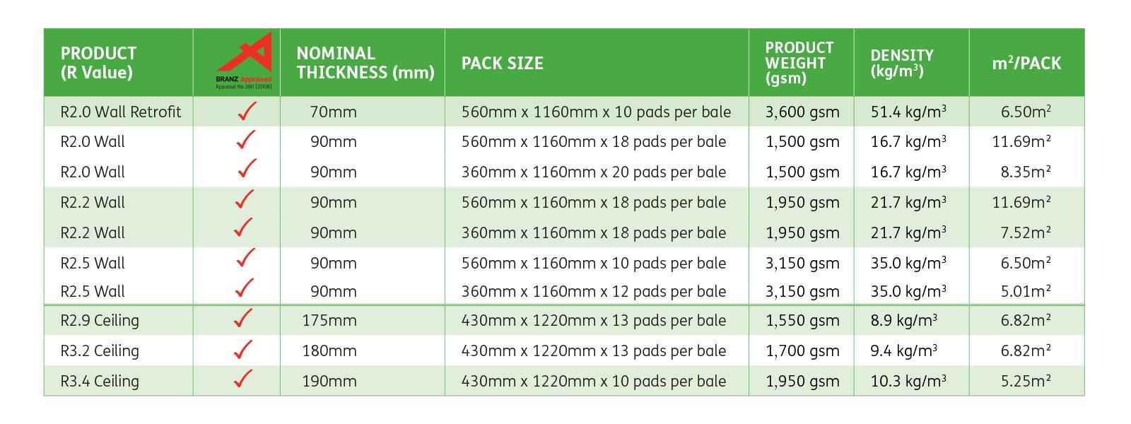 greenstuf-thermal-pads-specs